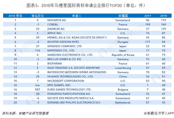 图表3:2018年马德里国际商标申请企业排行TOP20(单位:件)