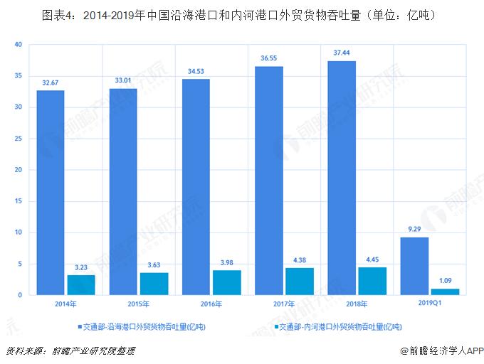 图表4:2014-2019年中国沿海港口和内河港口外贸货物吞吐量(单位:亿吨)