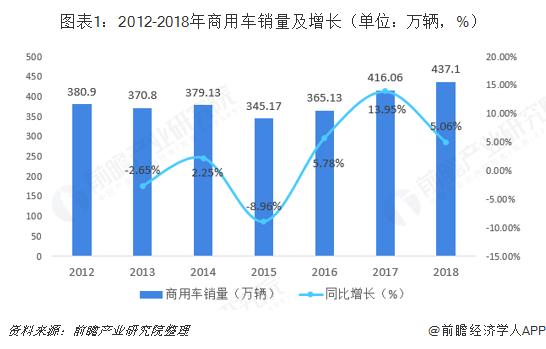 图表1:2012-2018年商用车销量及增长(单位:万辆,%)