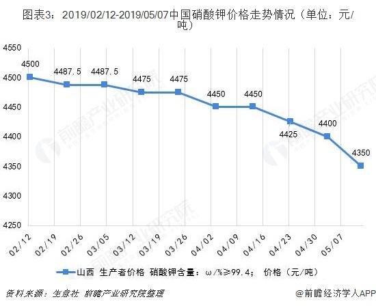 图表3:2019/02/12-2019/05/07中国硝酸钾价格走势情况(单位:元/吨)