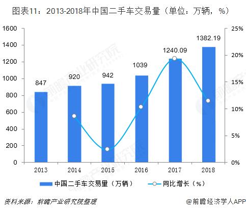 图表11:2013-2018年中国二手车交易量(单位:万辆,%)