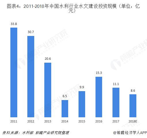 图表4:2011-2018年中国水利行业水文建设投资规模(单位:亿元)