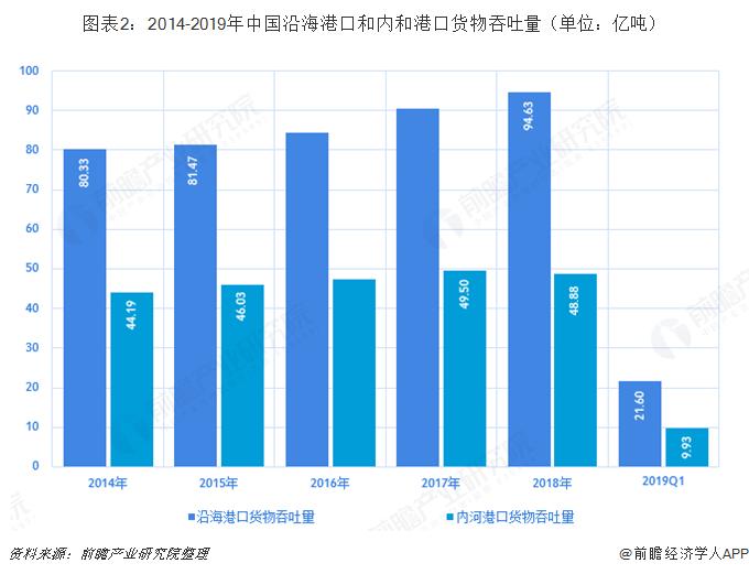 图表2:2014-2019年中国沿海港口和内和港口货物吞吐量(单位:亿吨)