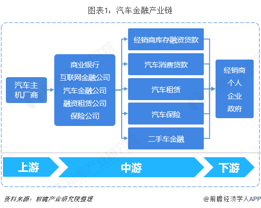 图表1:汽车金融产业链