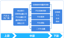 预见2019:《2019年中国汽车<em>金融</em>产业全景图谱》(附产业布局、融资规模、发展趋势)