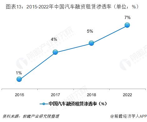 图表13:2015-2022年中国汽车融资租赁渗透率(单位:%)
