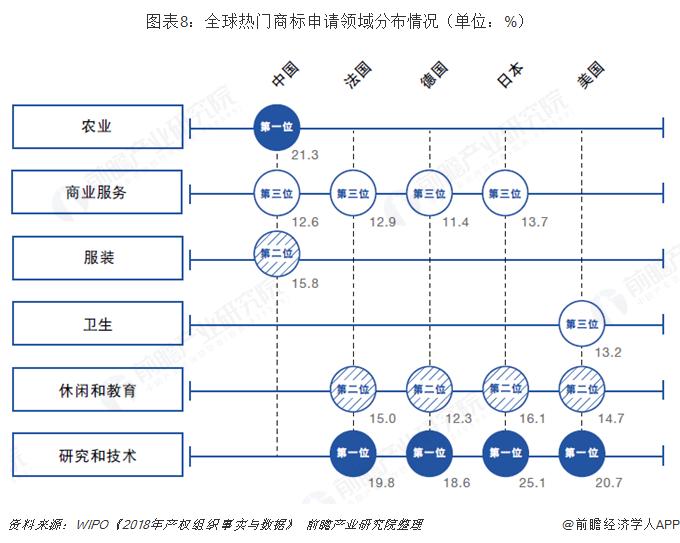 图表8:全球热门商标申请领域分布情况(单位:%)