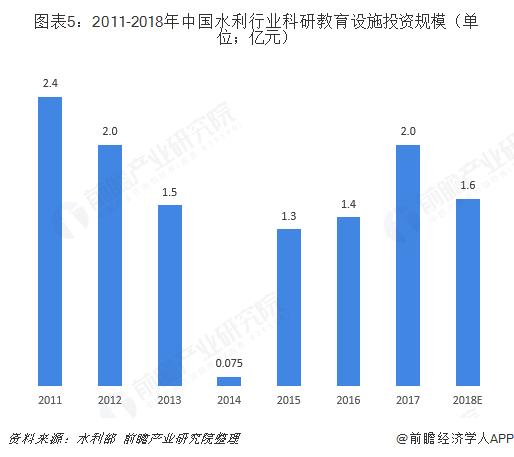 图表5:2011-2018年中国水利行业科研教育设施投资规模(单位;亿元)