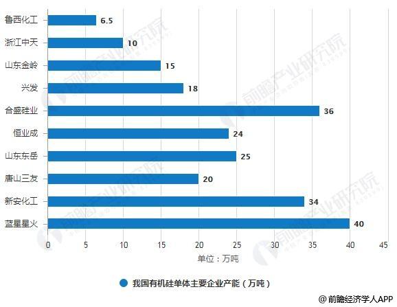 2017年我国有机硅单体主要企业产能统计情况