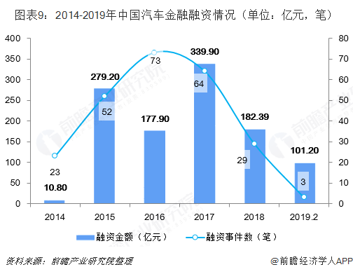 图表9:2014-2019年中国汽车金融融资情况(单位:亿元,笔)