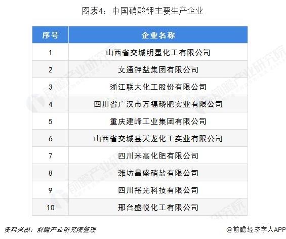 图表4:中国硝酸钾主要生产企业
