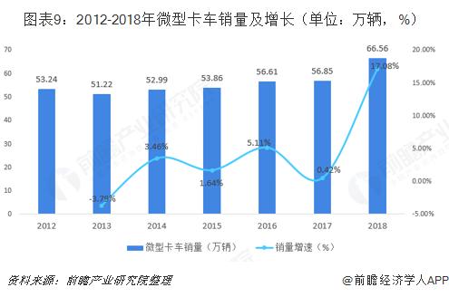 图表9:2012-2018年微型卡车销量及增长(单位:万辆,%)