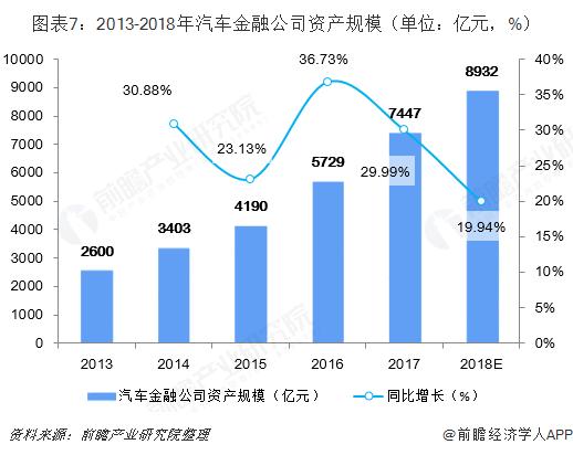 图表7:2013-2018年汽车金融公司资产规模(单位:亿元,%)