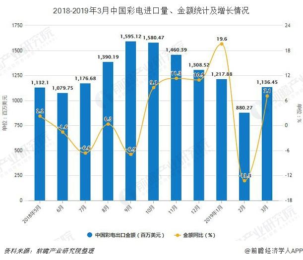 2018-2019年3月中国彩电进口量、金额统计及增长情况