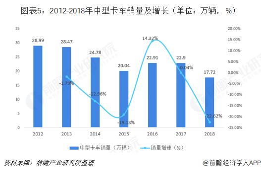 图表5:2012-2018年中型卡车销量及增长(单位:万辆,%)