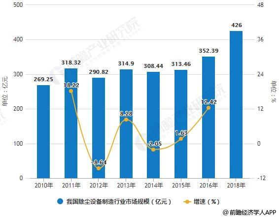 2010-2018年我国除尘设备制造行业市场规模统计及增长情况预测