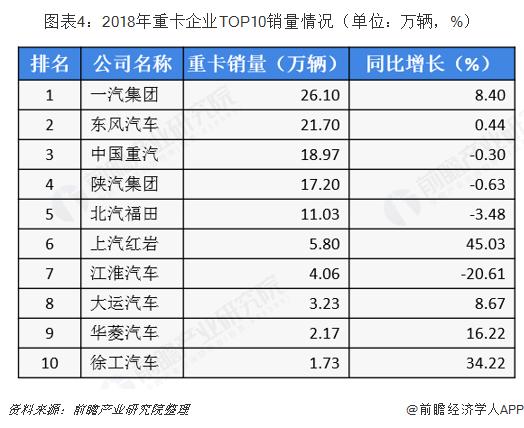 图表4:2018年重卡企业TOP10销量情况(单位:万辆,%)