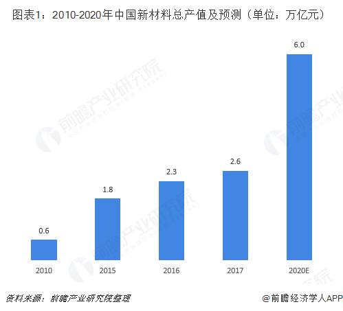 图表1:2010-2020年中国新材料总产值及预测(单位:万亿元)