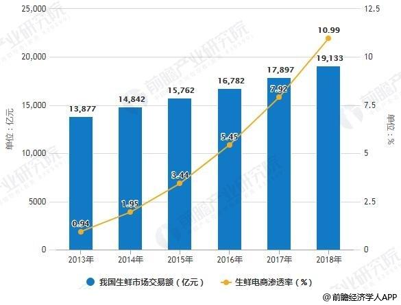 2013-2018年我国生鲜市场交易额及生鲜电商渗透率统计情况