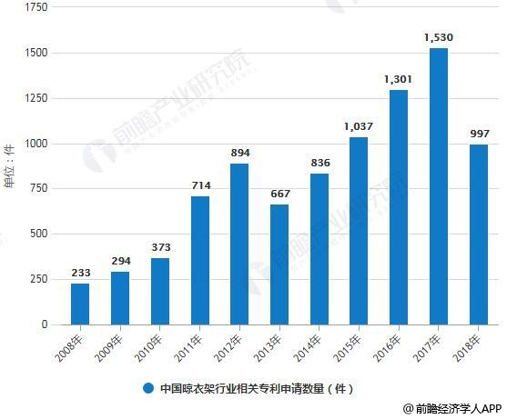 2008-2018年中国晾衣架行业相关专利申请数量统计情况