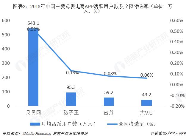 图表3:2018年中国主要母婴电商APP活跃用户数及全网渗透率(单位:万人,%)