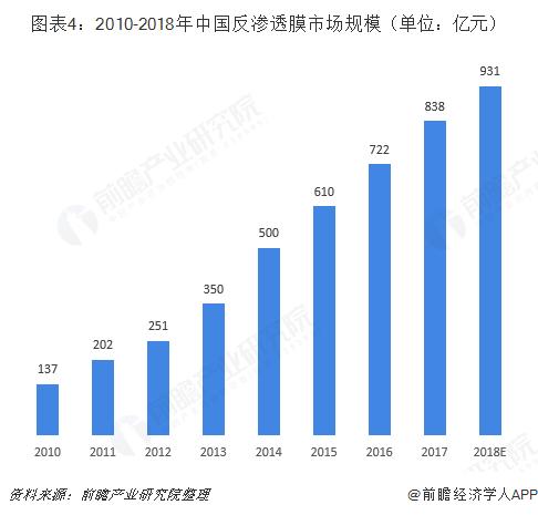 图表4:2010-2018年中国反渗透膜市场规模(单位:亿元)