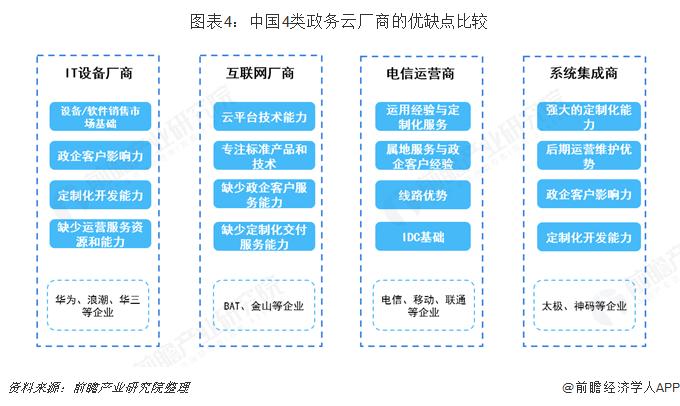 图表4:中国4类政务云厂商的优缺点比较