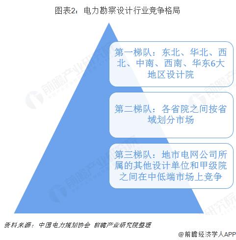 图表2:电力勘察设计行业竞争格局