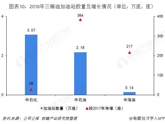 图表10:2018年三桶油加油站数量及增长情况(单位:万座,座)