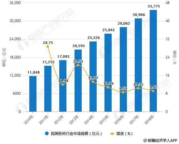 2010-2018年我国医药行业市场规模统计及增长情况