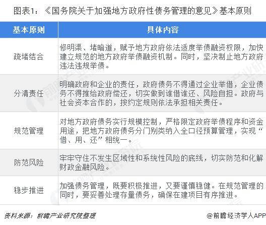 图表1:《国务院关于加强地方政府性债务管理的意见》基本原则