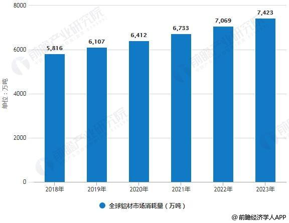 2018-2023年全球铝材市场消耗量统计情况及预测