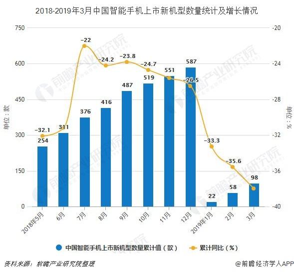 2018-2019年3月中国智能手机上市新机型数量统计及增长情况