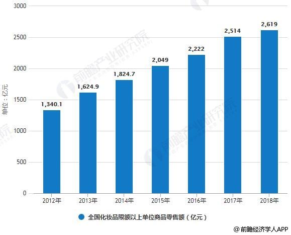 2012-2018年全国化妆品限额以上单位商品零售额统计情况