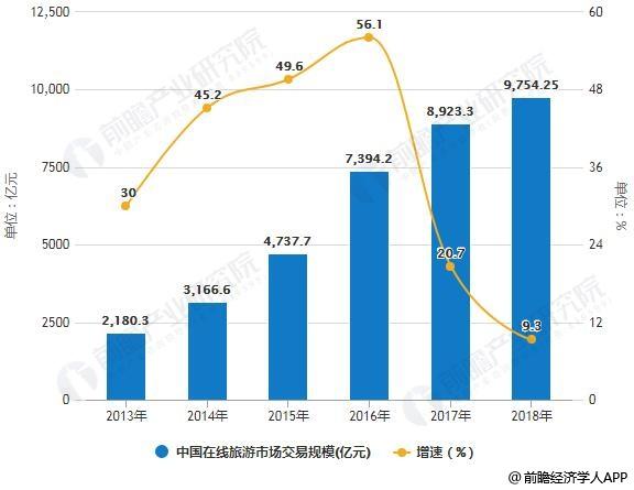 2013-2018年中国在线旅游市场交易规模统计及增长情况