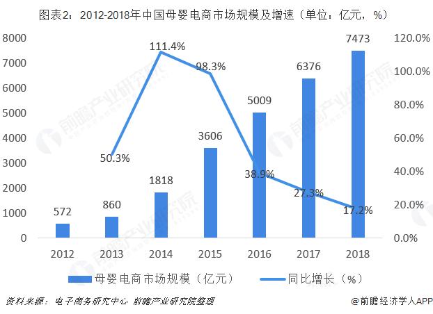 图表2:2012-2018年中国母婴电商市场规模及增速(单位:亿元,%)