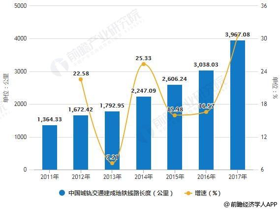 2011-2017年中国城轨交通建成地铁线路长度统计及增长情况