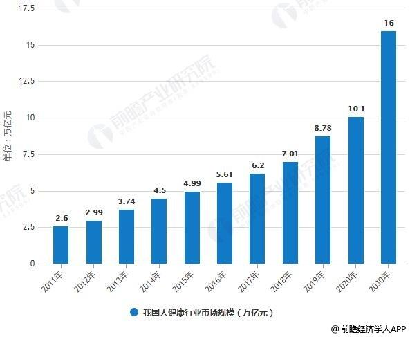 2011-2030年我国大健康行业市场规模统计情况及预测