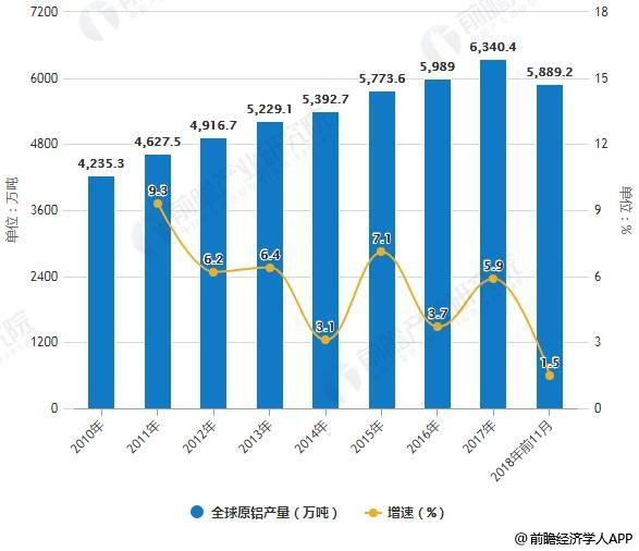 2010-2018年前11月全球原铝产量统计及增长情况