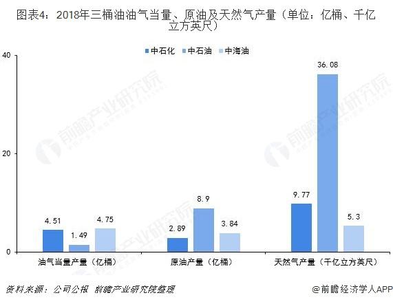 图表4:2018年三桶油油气当量、原油及天然气产量(单位:亿桶、千亿立方英尺)