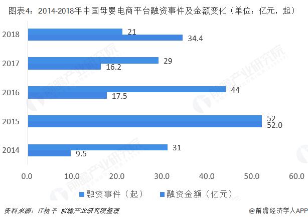 图表4:2014-2018年中国母婴电商平台融资事件及金额变化(单位:亿元,起)