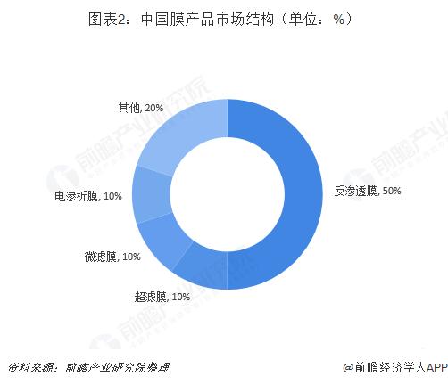 图表2:中国膜产品市场结构(单位:%)