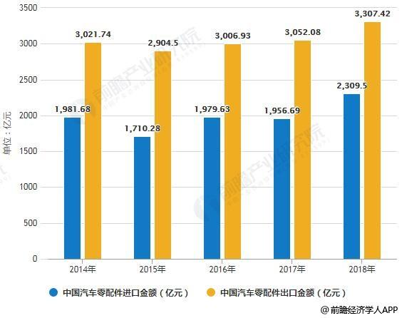 2014-2018年中国汽车零配件进出口金额统计情况
