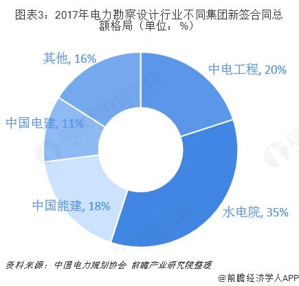 图表3:2017年电力勘察设计行业不同集团新签合同总额格局(单位:%)