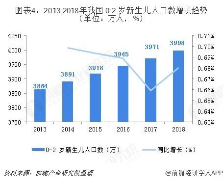 图表4:2013-2018年我国 0-2 岁新生儿人口数增长趋势(单位:万人,%)