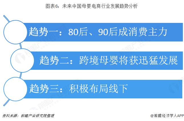 图表6:未来中国母婴电商行业发展趋势分析