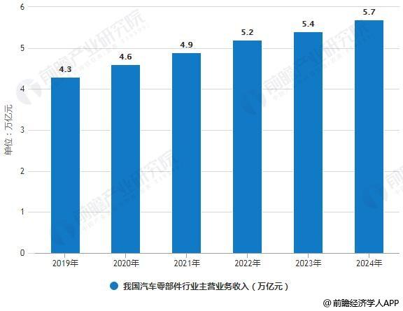 2019-2024年我国汽车零部件行业主营业务收入统计情况及预测