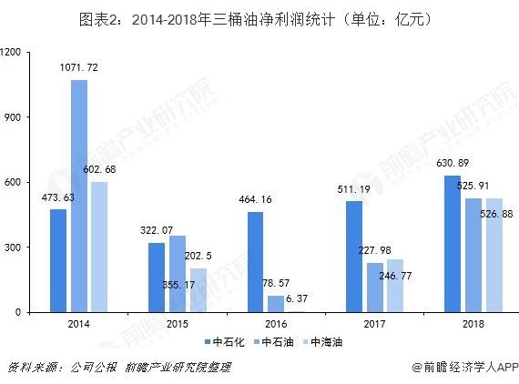图表2:2014-2018年三桶油净利润统计(单位:亿元)