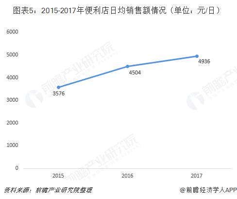 图表5:2015-2017年便利店日均销售额情况(单位:元/日)