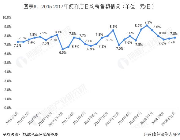 图表6:2015-2017年便利店日均销售额情况(单位:元/日)